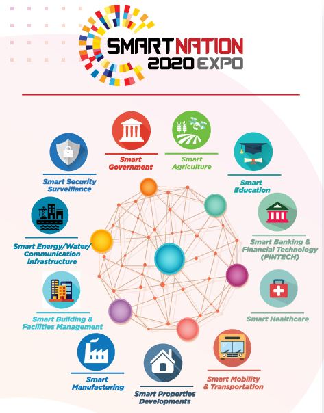 Smart Nation 2020 concurrent