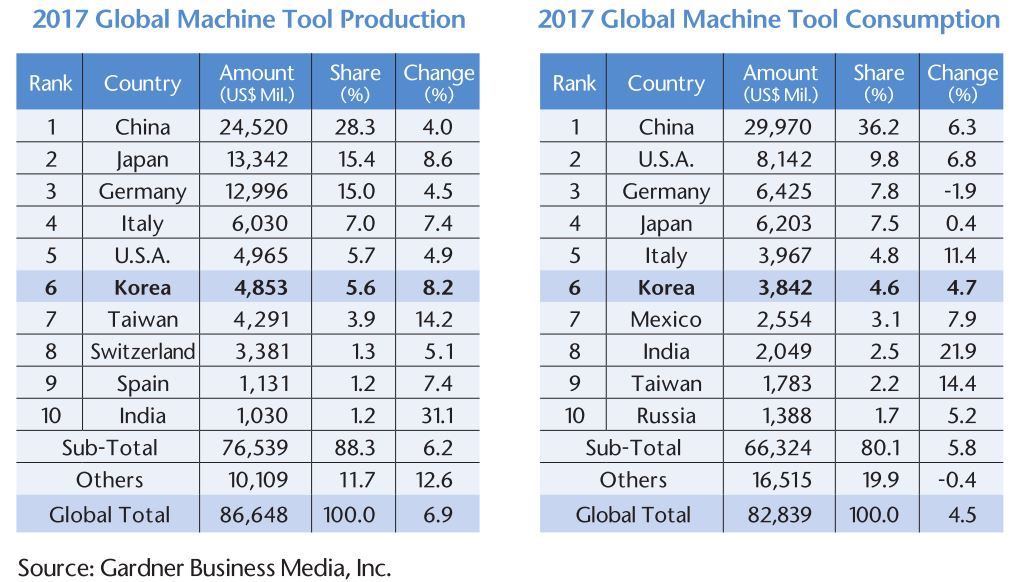 2017 global machine tool production consumption Gardner