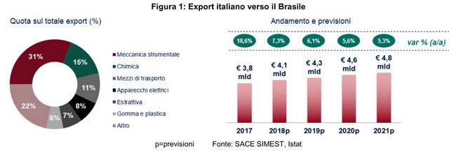 Brasile previsioni export 2018 2021 Sace 640