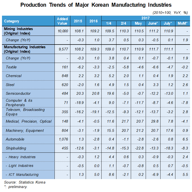 Corea tendenza 2017 industria