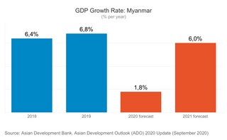 Myanmar PIL 2020 Asian Development Bank 320