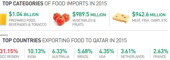 Qatar Food Import categorie